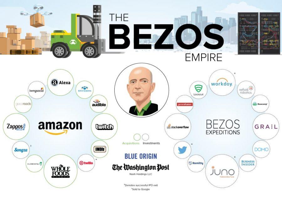 Infográfico - Jeff Bezos